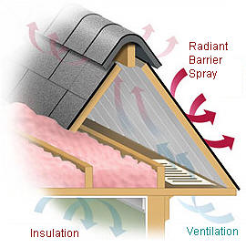 R Pro Insulation Columbus Oh